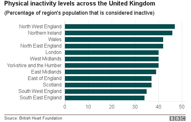 Table of inactivity according to regions