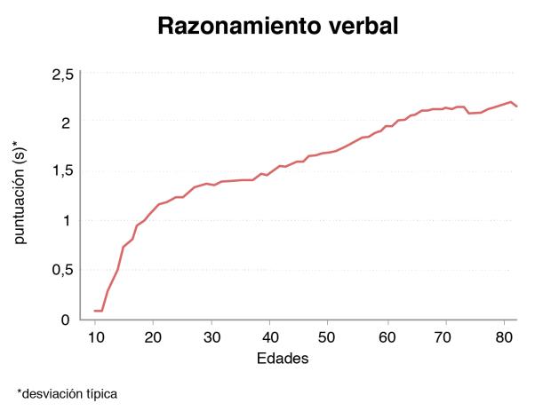 gráfico mostrando cómo la habilidad verbal mejora con la edad