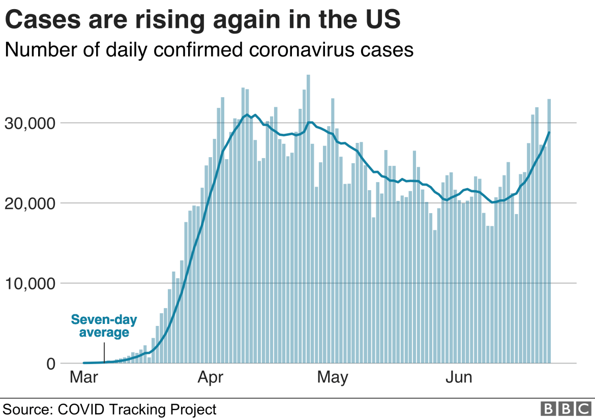 Graphic shows cases rising in the US