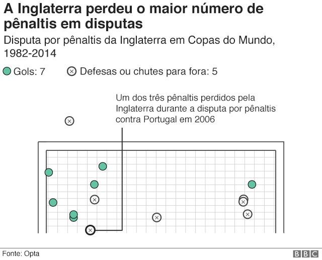 Gráfico mostra onde os pênaltis chutados pela Inglaterra foram parar, mostrando que eles só converteram metade dos chutes em gols