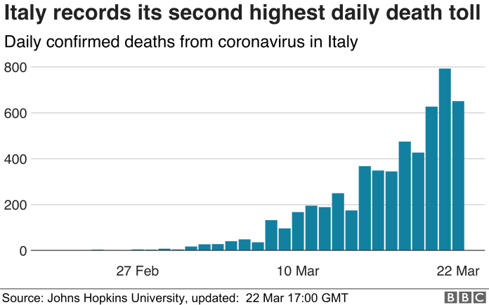 Bar chart showing second highest daily death toll in Italy