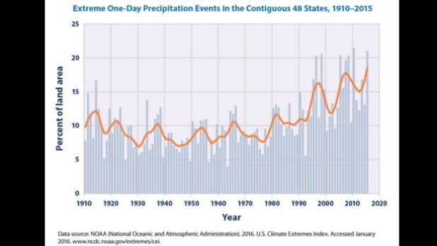 EPA chart showing extreme one-day rainfall