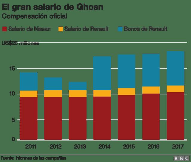 Gráfico salario Ghosn.