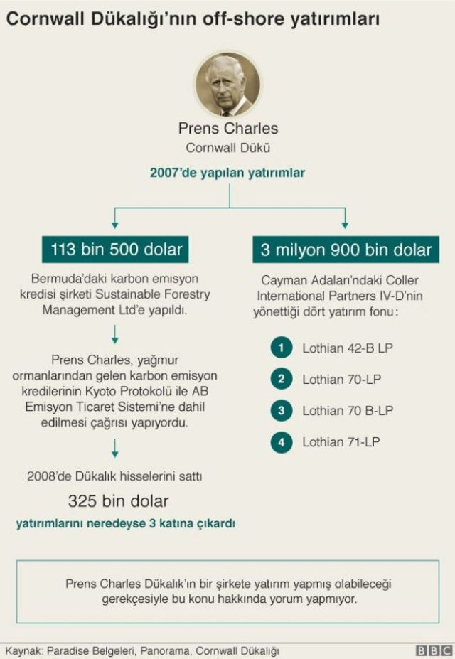 Prens Charles grafik