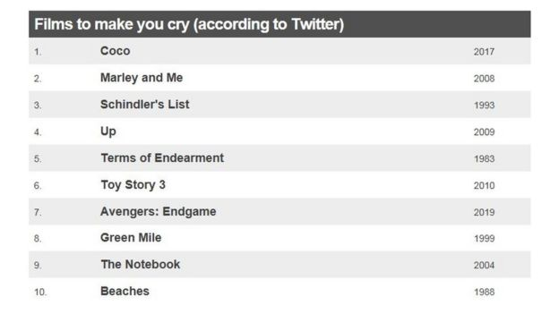 Table showing the top 10 films to make you cry