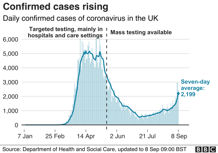 chart shows number of new cases is still on an upward trend, seven-day average is 2199