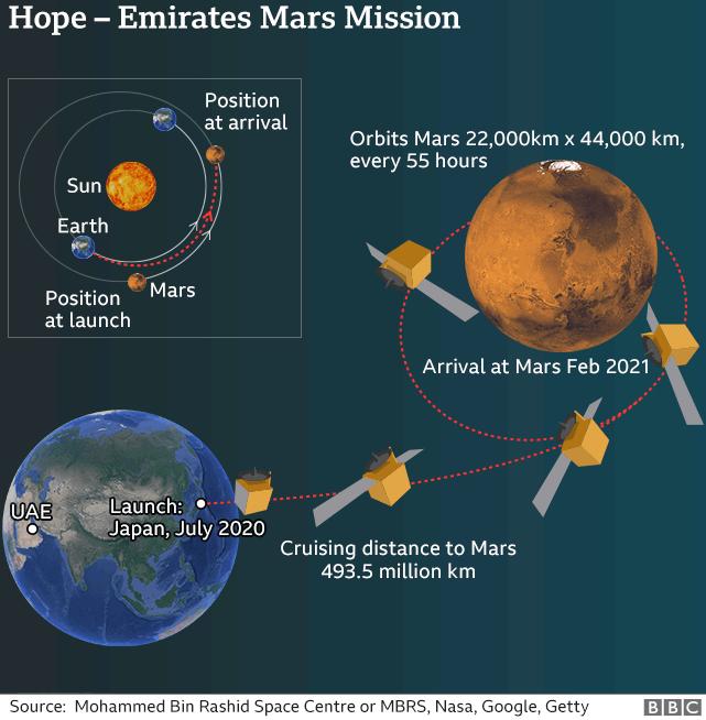 火星へのUAEのホープミッションの軌跡を示すグラフィック