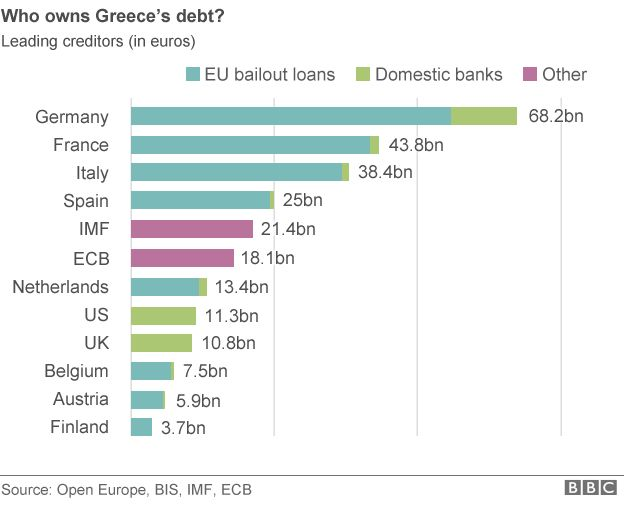 Graphic showing who owns Greece's debt