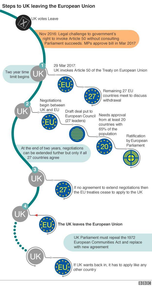 Brexit flow chart