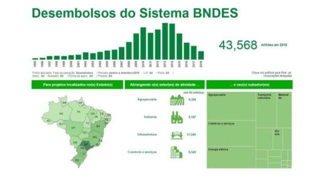 Reprodução do site do BNDES, mostrando a evolução dos desembolsos do banco desde 1995, por região do país e setor econômico