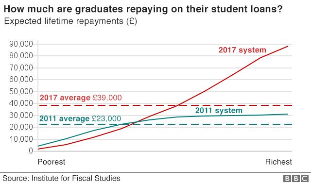 graduate repayments
