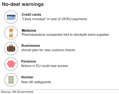 small resolution of chart showing brexit warnings