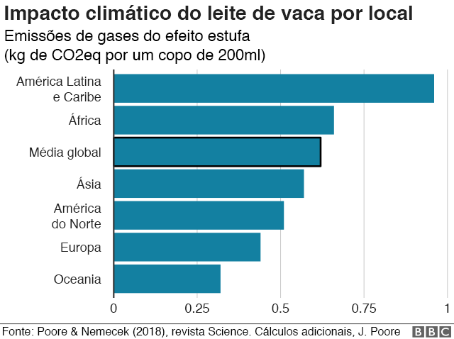 Gráfico mostra emissões de gases do efeito estufa por um copo de 200ml de leite de vaca por continente