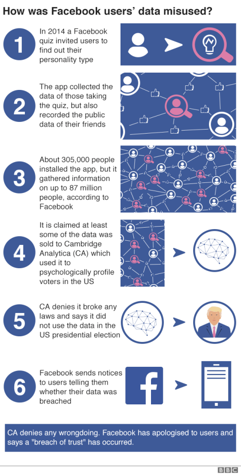 How was Facebook users' data misused?