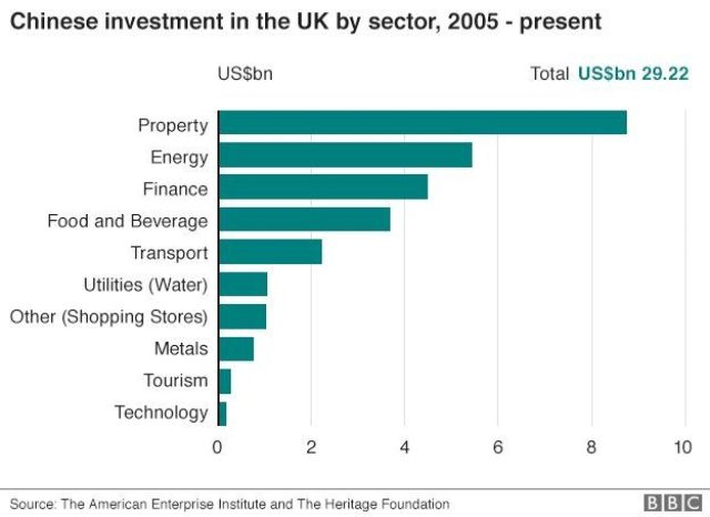 What does China own in the UK? - BBC News