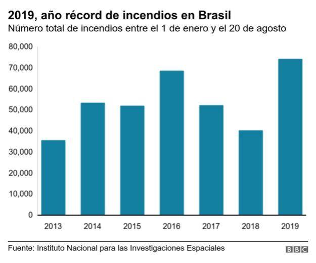Gráfico incendios en Brasil.