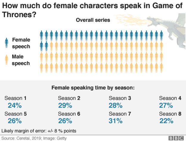 Female v male speech graphic