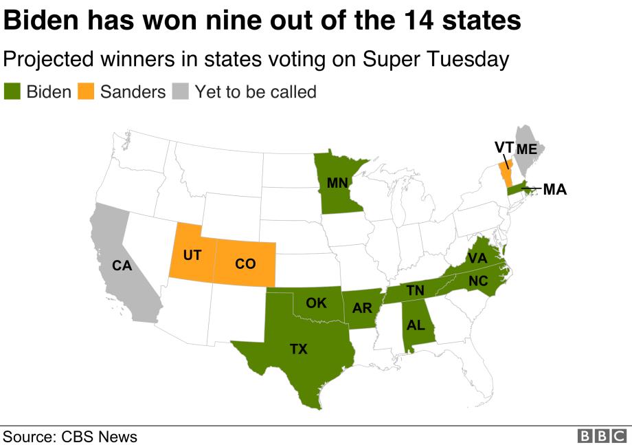 どの候補者がどの州で勝ったかを示す地図。 ジョー・バイデンは、アラバマ、アーカンソー、マサチューセッツ、ミネソタ、ノースカロライナ、オクラホマ、テネシー、テキサス、バージニアで優勝しました。 バーニー・サンダースはコロラド州、ユタ州、バーモント州で優勝しました。 カリフォルニアとメインはまだ呼ばれていない。