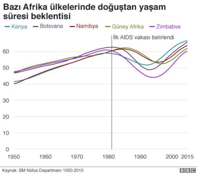 Afrika yaşam süresi beklentisi