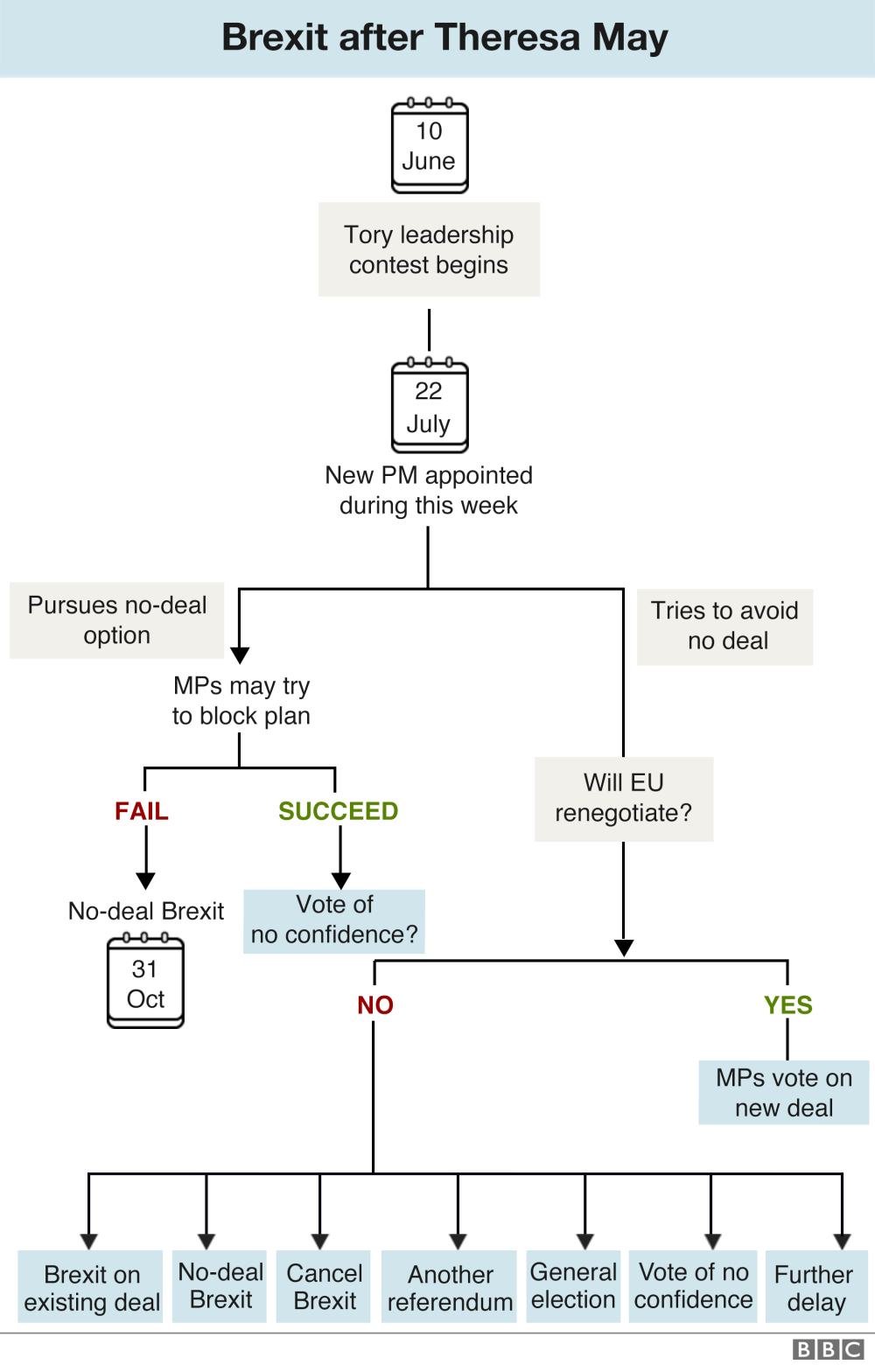 medium resolution of updated flowchart showing how brexit might happen once a new tory leader is chosen