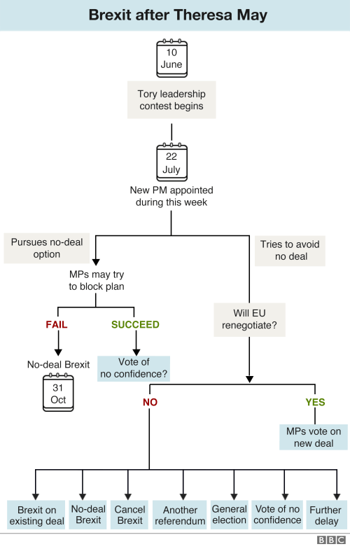 small resolution of updated flowchart showing how brexit might happen once a new tory leader is chosen