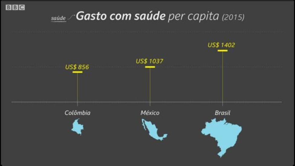 Gasto com saúde per capita
