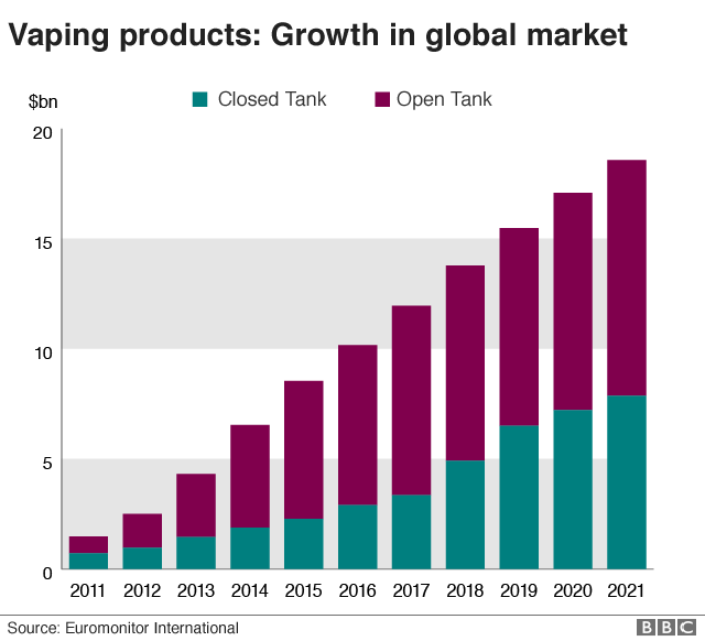 vaping the rise in