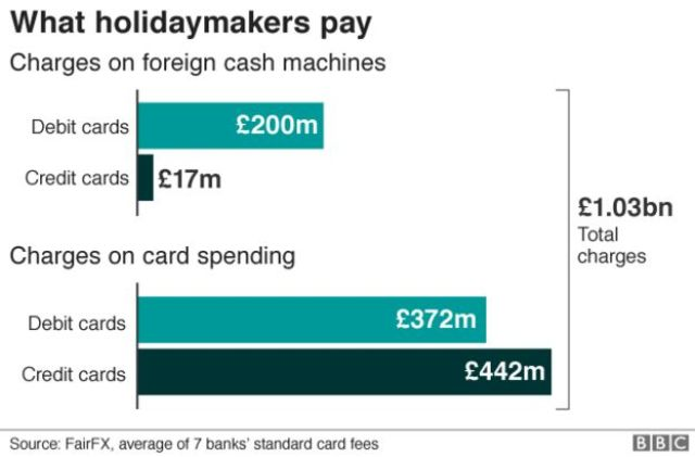 chart: What holidaymakers pay