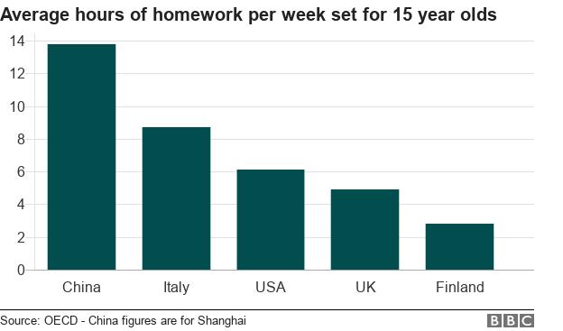 School Report: Do we get too much homework? - BBC News