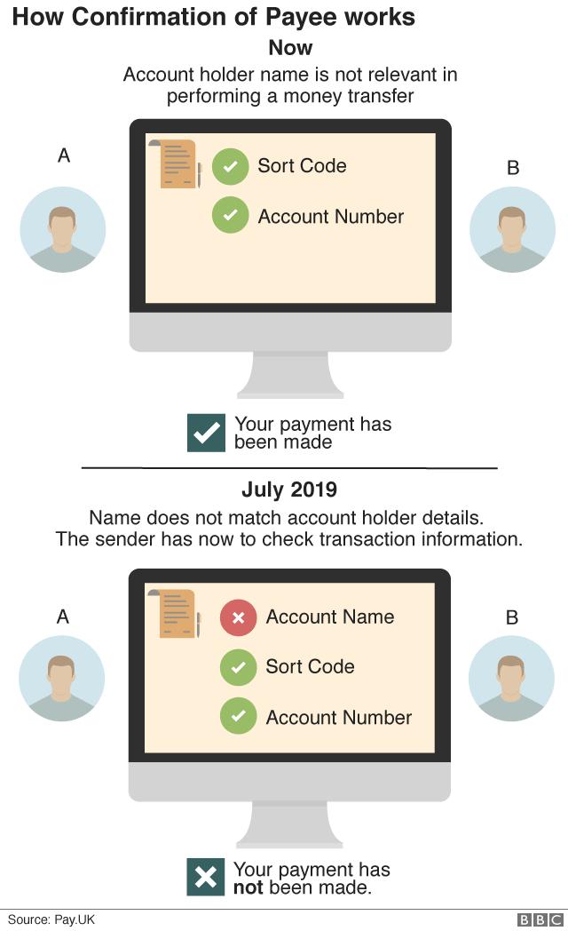 Name Checks To Begin On Bank Payments Bbc News
