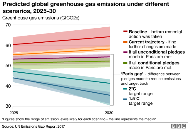 Chart showing predicted global emissions and gap between pledges made to reduce emissions and target