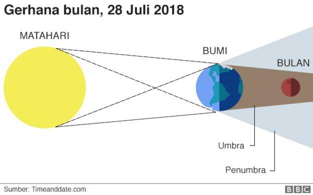 Ingin Melihat Gerhana Bulan Total 28 Juli 2018 Ini
