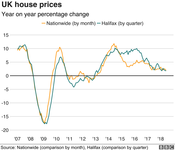 UK house prices grow at slowest rate for five years JP