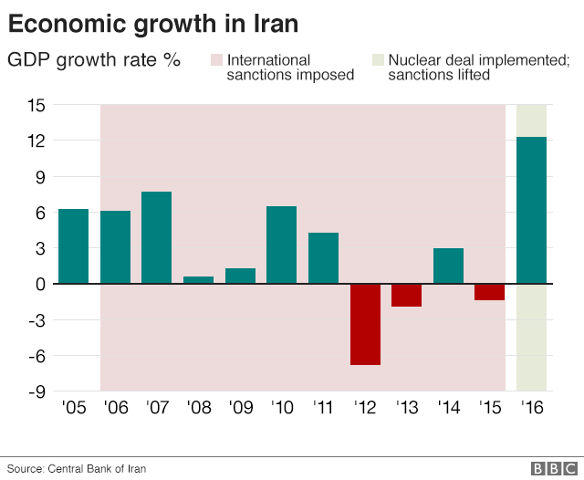 Chart showing fluctuating economic growth in Iran