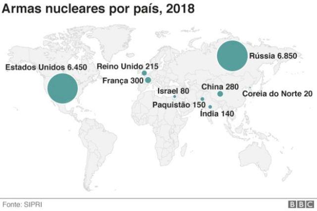 Mapa mundi com dados do número de armas nucleares por país em 2018 - os maiores são Rússia e Estados Unidos, com mais de 6 mil armas cada