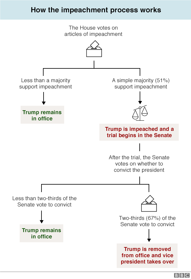 Impeachment chart