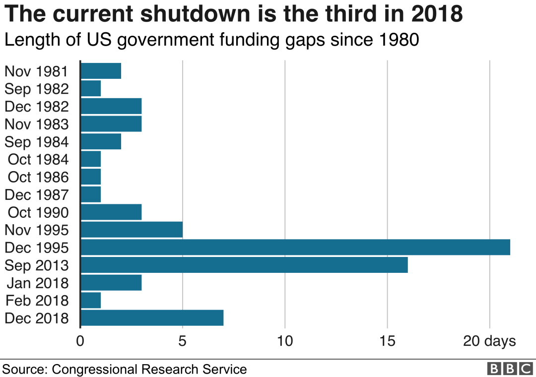 Chart showing US shutdowns since 1980