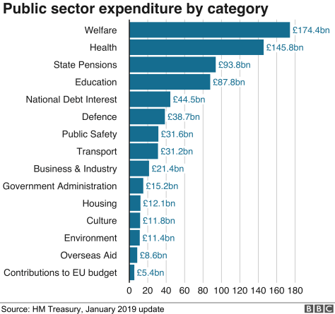 national expenditure