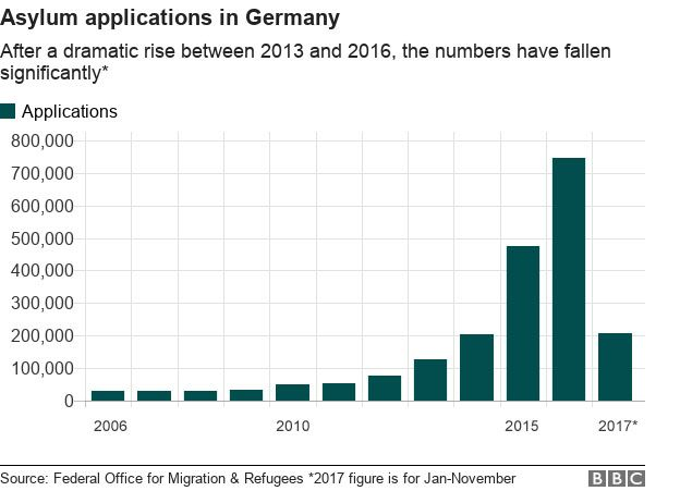 Graph showing Germany asylum applications 2006 to 2017