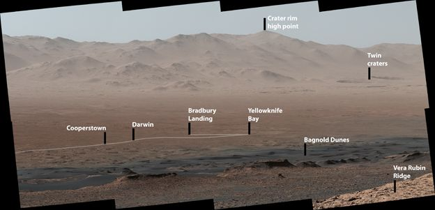 Journey across Gale Crater