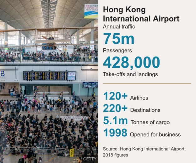 Graphic shows the scale of Hong Kong airport's operations