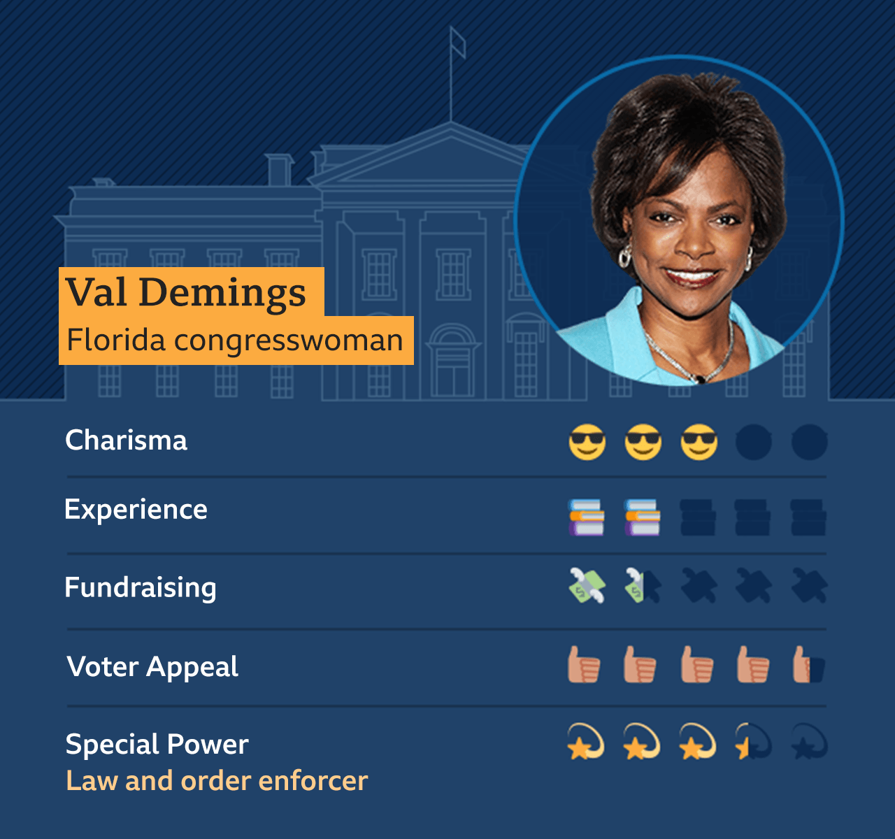Graphic of Val Demings, Florida congresswoman: Charisma - 3, Experience - 2, Fundraising - 1.5, Voter appeal - 4.5, Special Power - Law and order enforcer - 3.5