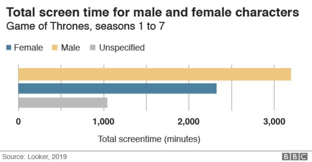 Screen time for male v female characters graphic