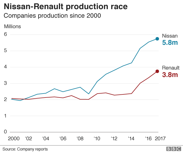 Nissan-Renault production