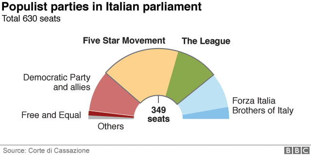 Populist parties in Italian parliament