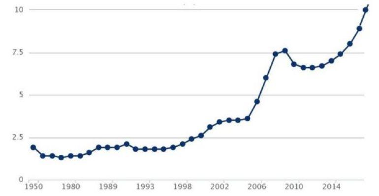 Curva de crecimiento del número de migrantes