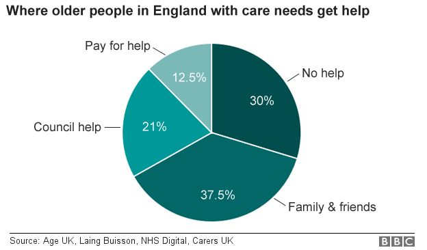 Chart showing where older people get care in England