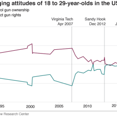 Basic Gun Diagram 1992 Toyota Pickup Wiring America S Culture In 10 Charts Bbc News Chart Showing How Fewer 18 To 29 Year Old Americans Favour Control Now Than Did
