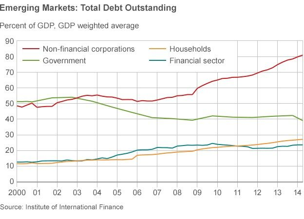 emerging markets debt outstanding chart