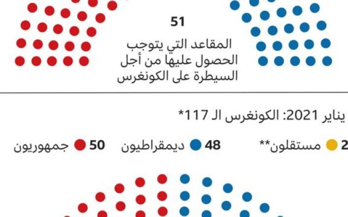 رسم بياني يوضح تمثيل الحزبين في مجلش الشيوخ بعد الانتخابات الأخيرة
